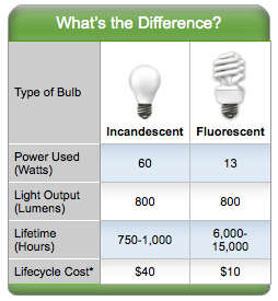 ENERGY STAR-labeled product