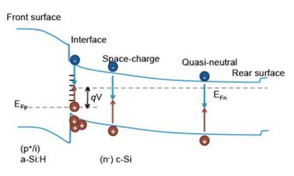 Solar Cell channel