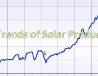 Trends of Solar Products