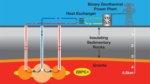 Features And Use Of Geothermal Energy