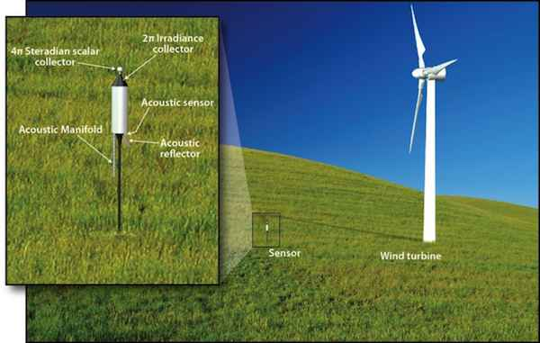 Wind Turbine Monitor